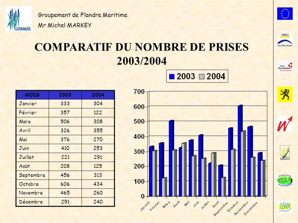 COMPARATIF DU NOMBRE DE PRISES 2003/2004