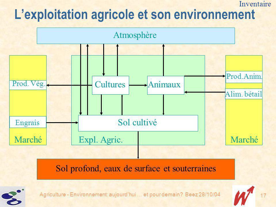 L'exploitation agricole et son environnement