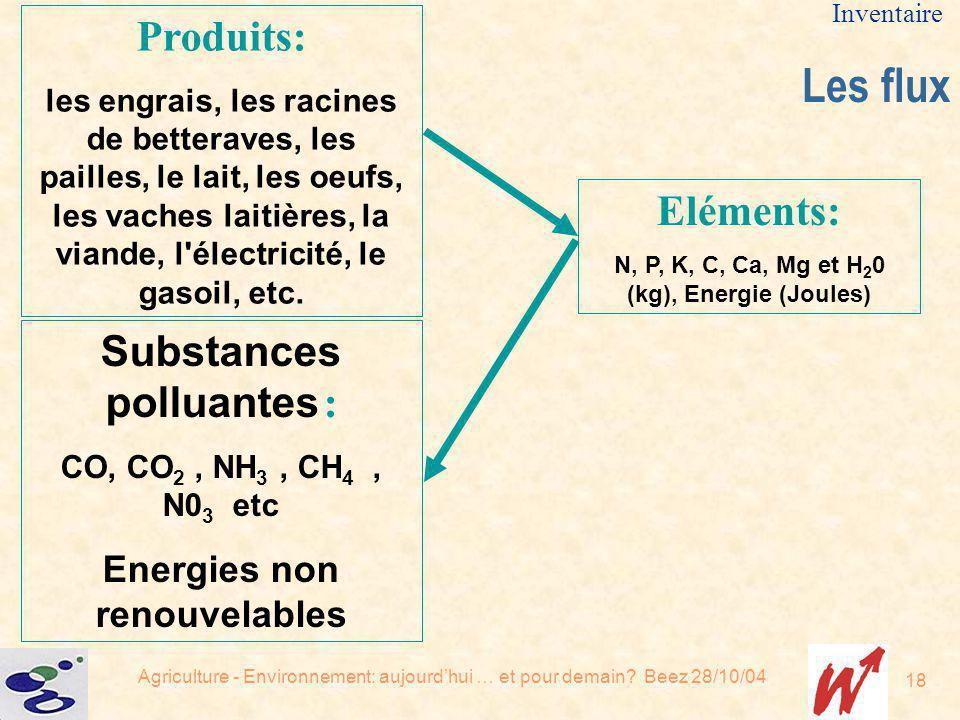 Les flux Produits: Eléments: Substances polluantes :