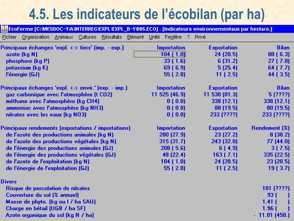 4.5. Les indicateurs de l'écobilan (par ha)