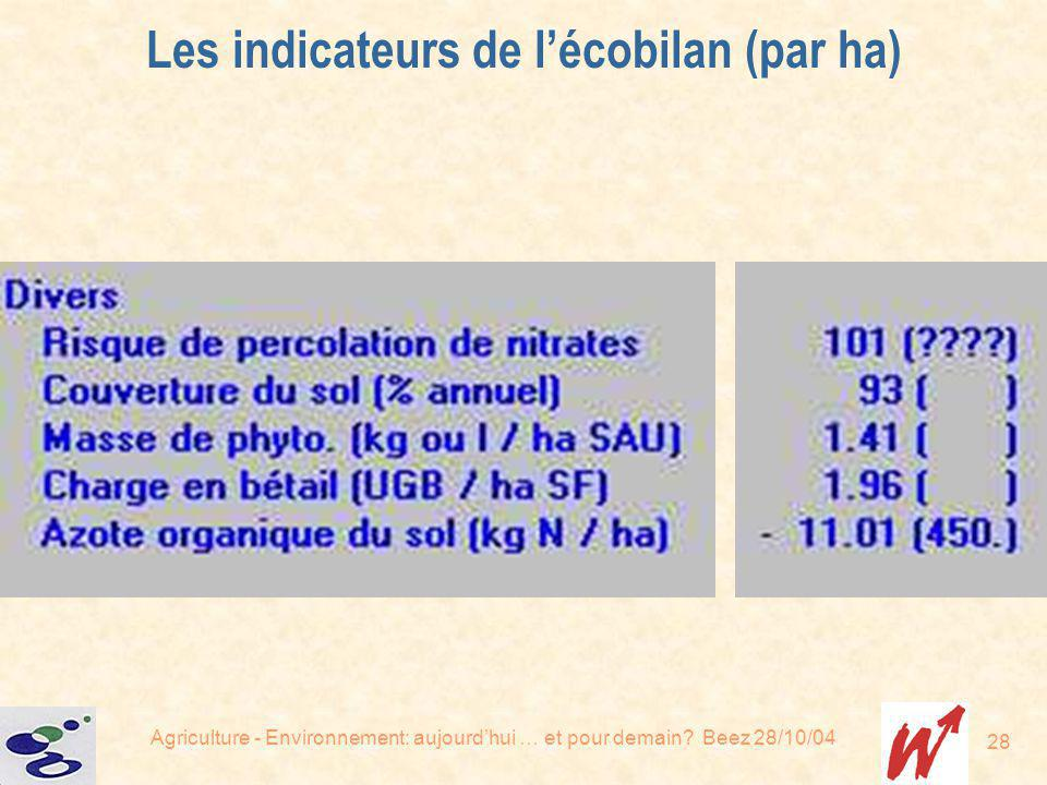 Les indicateurs de l'écobilan (par ha)