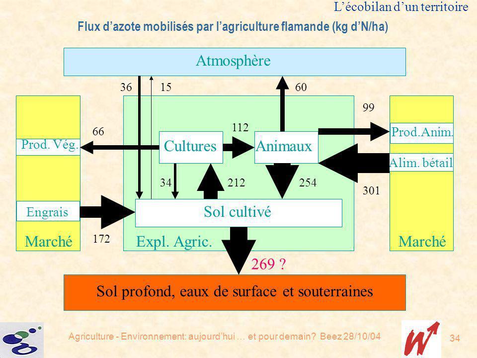 Flux d'azote mobilisés par l'agriculture flamande (kg d'N/ha)