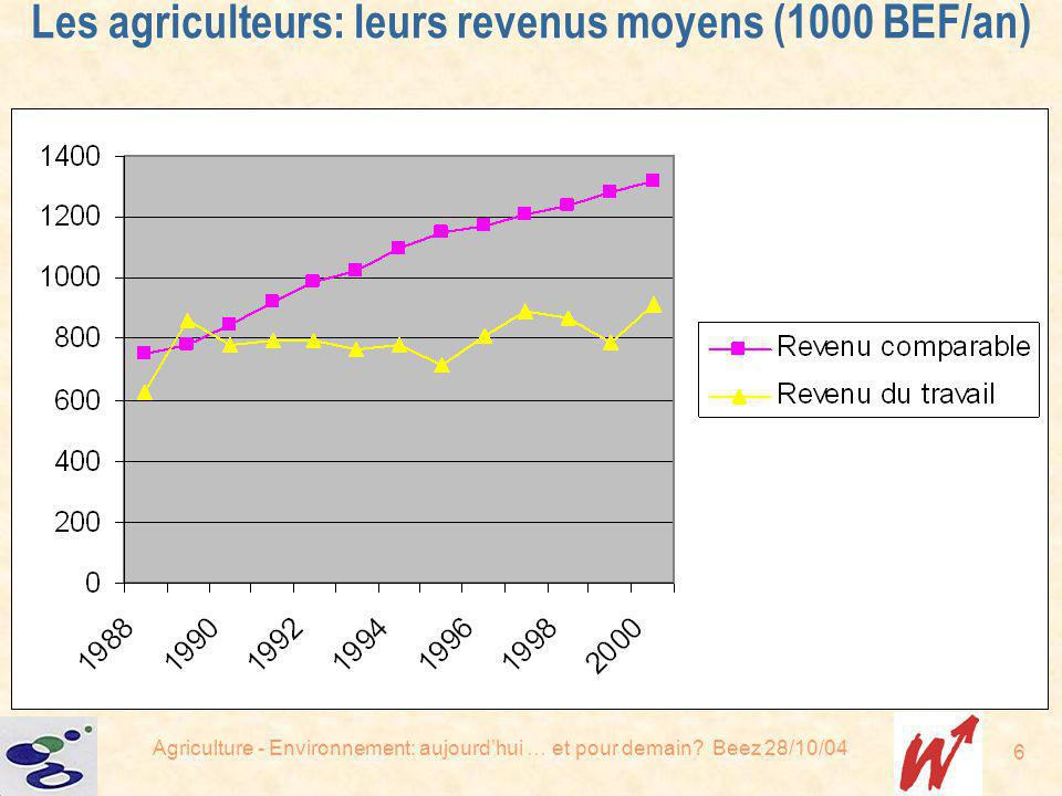 Les agriculteurs: leurs revenus moyens (1000 BEF/an)