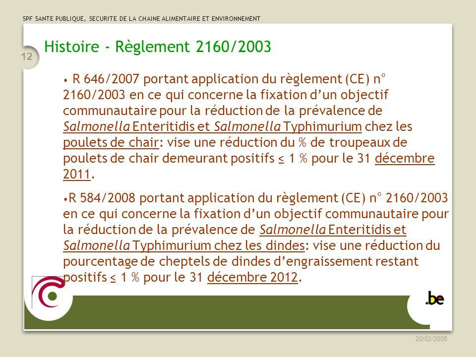 Histoire - Règlement 2160/2003