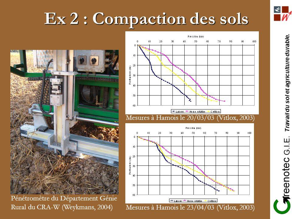 Ex 2 : Compaction des sols