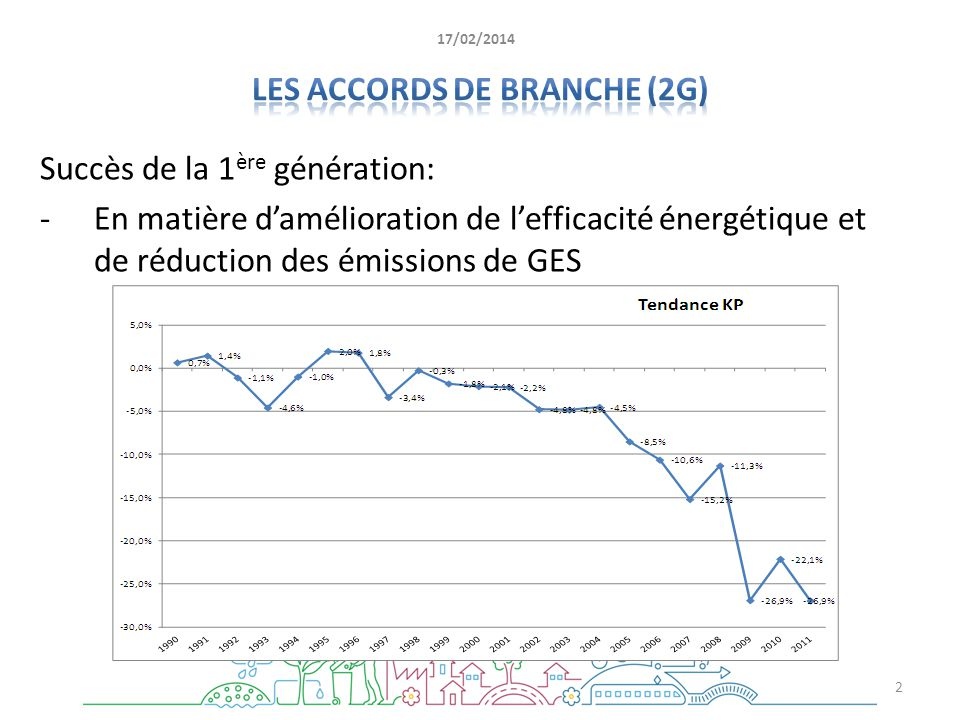 Les accords de branche (2G)