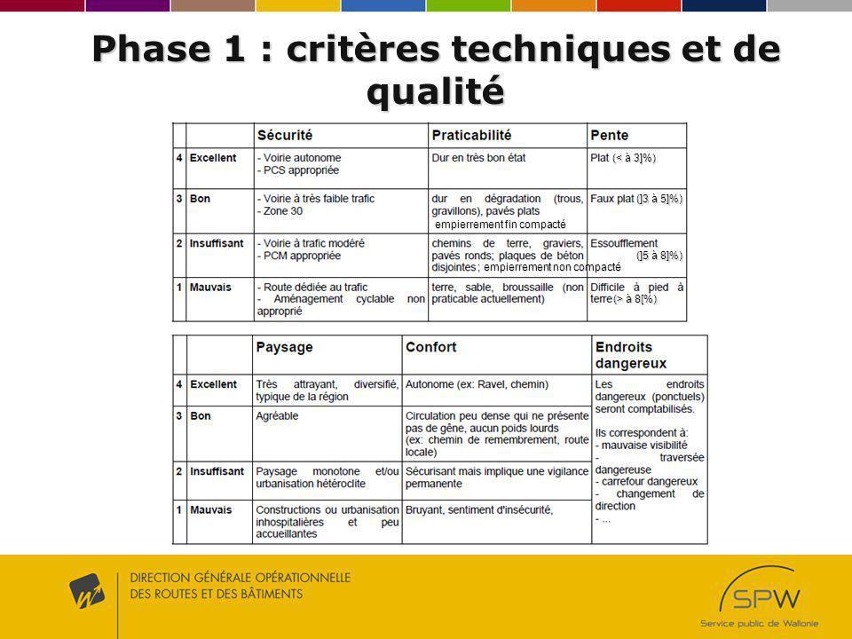 Phase 1 : critères techniques et de qualité