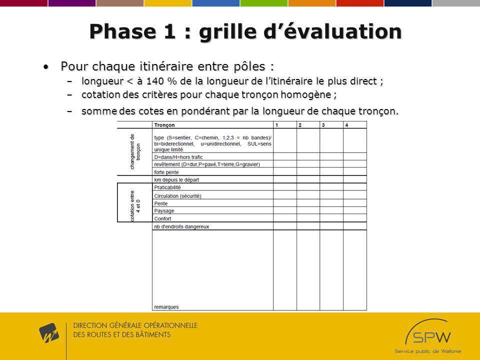 Phase 1 : grille d'évaluation