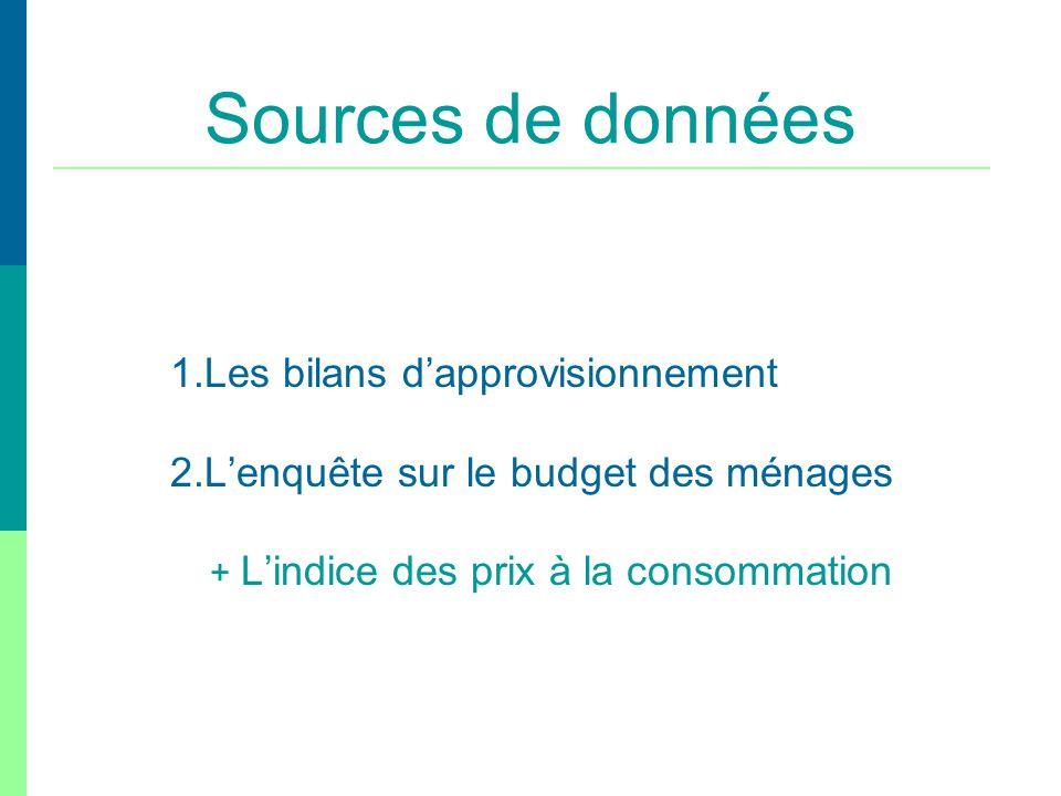 Sources de données 2.L'enquête sur le budget des ménages