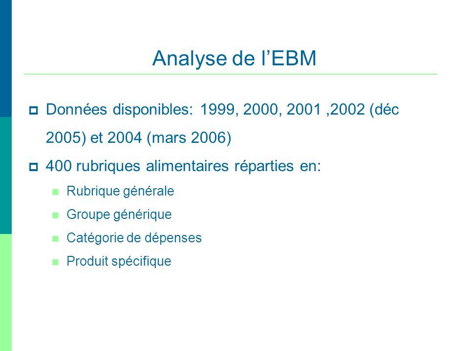 Analyse de l'EBM Données disponibles: 1999, 2000, 2001 ,2002 (déc 2005) et 2004 (mars 2006) 400 rubriques alimentaires réparties en: