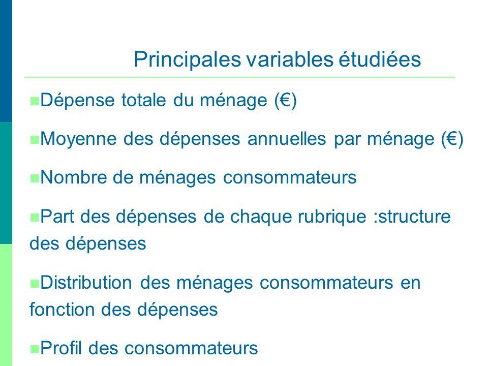 Principales variables étudiées