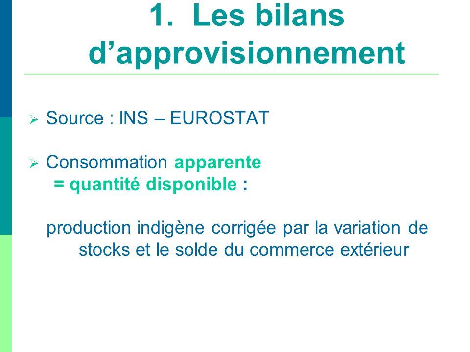 1. Les bilans d'approvisionnement