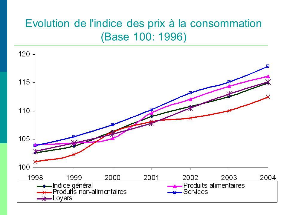 Evolution de l indice des prix à la consommation (Base 100: 1996)