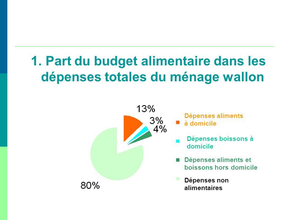 1. Part du budget alimentaire dans les dépenses totales du ménage wallon