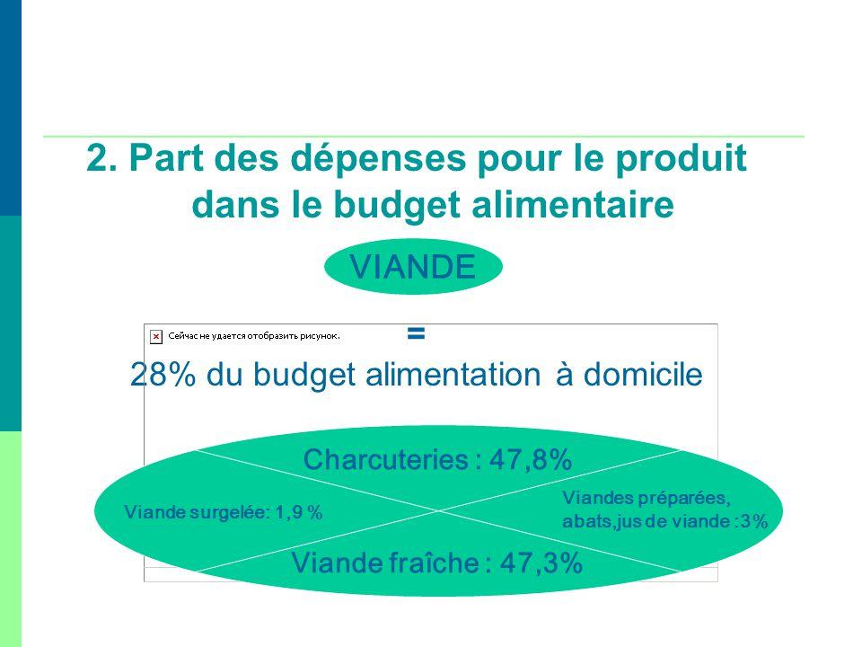 2. Part des dépenses pour le produit dans le budget alimentaire
