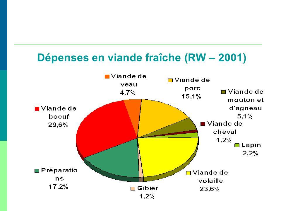 Dépenses en viande fraîche (RW – 2001)