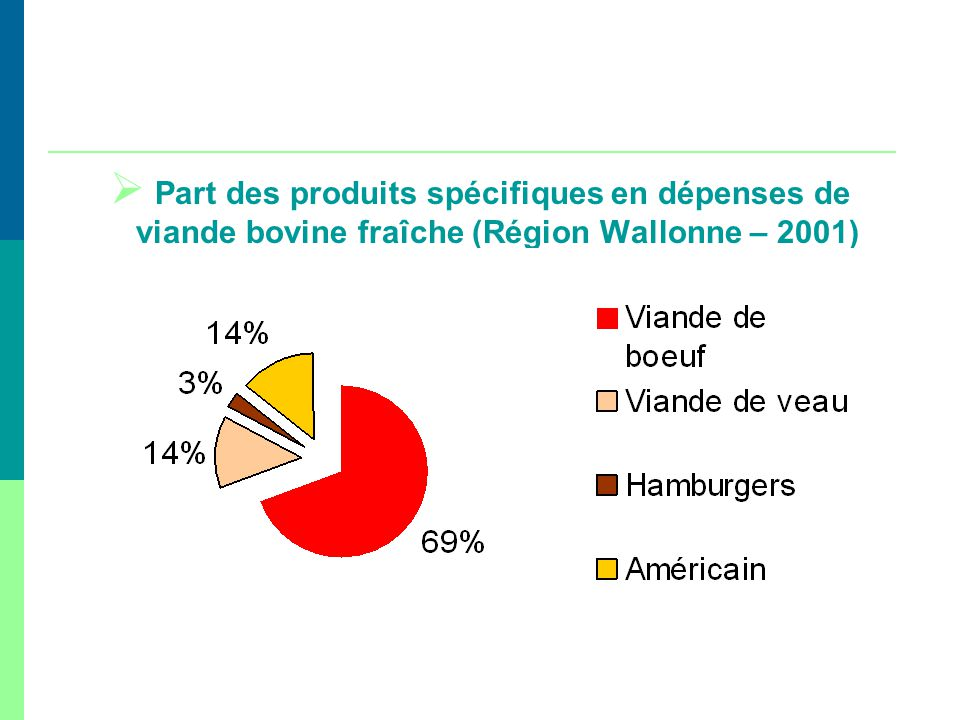 Part des produits spécifiques en dépenses de viande bovine fraîche (Région Wallonne – 2001)