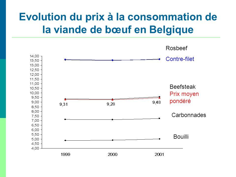 Evolution du prix à la consommation de la viande de bœuf en Belgique