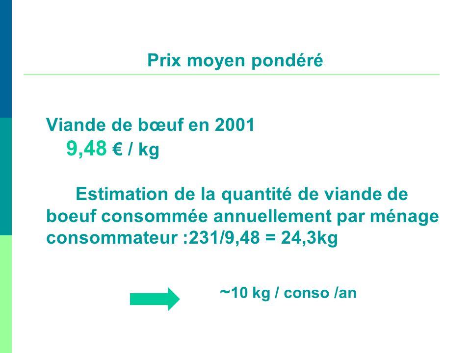 Prix moyen pondéré Viande de bœuf en 2001. 9,48 € / kg.