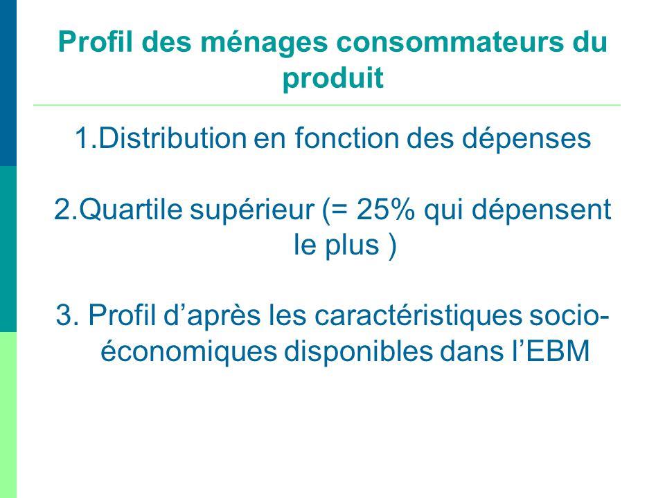 Profil des ménages consommateurs du produit