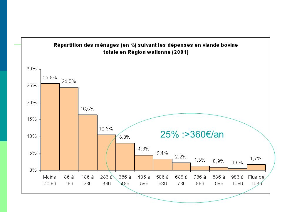 25% :>360€/an