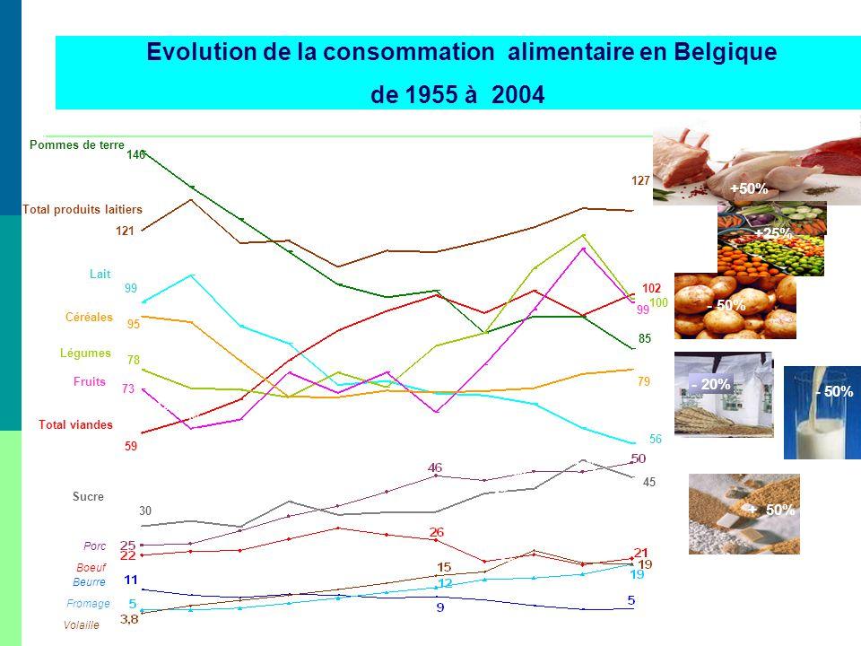 Evolution de la consommation alimentaire en Belgique de 1955 à 2004