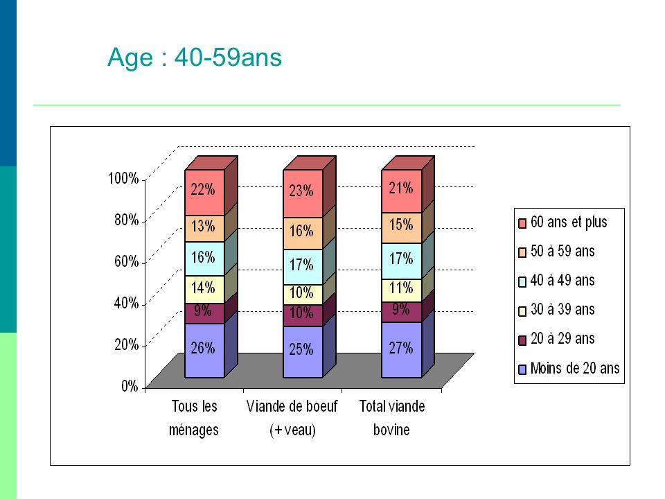 Age : 40-59ans