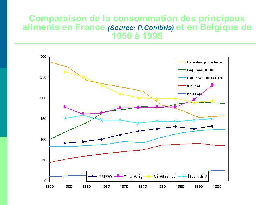 Source : INSEE Annuaire Statistique de la France