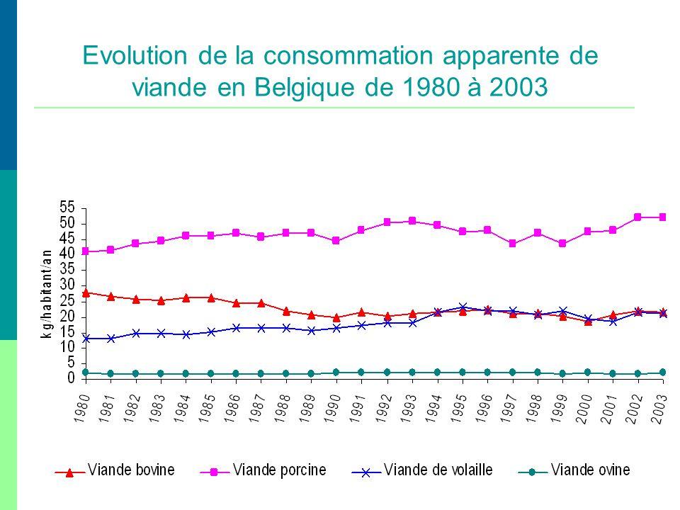 Evolution de la consommation apparente de viande en Belgique de 1980 à 2003