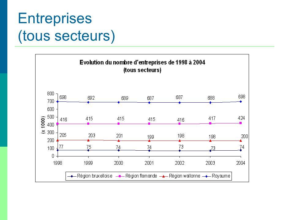 Entreprises (tous secteurs)
