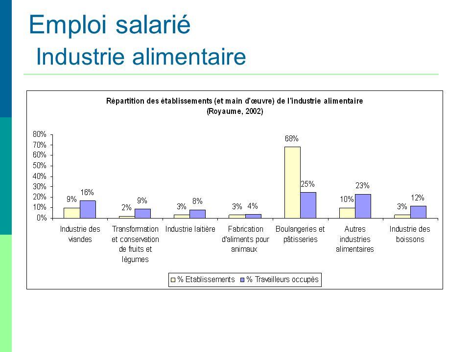 Emploi salarié Industrie alimentaire