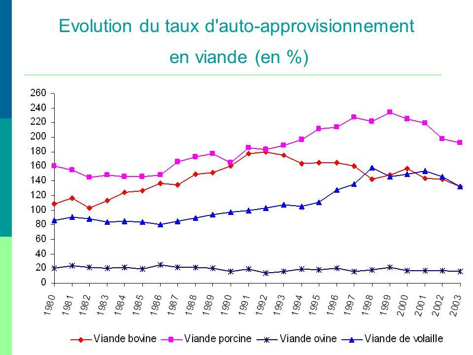 Evolution du taux d auto-approvisionnement en viande (en %)