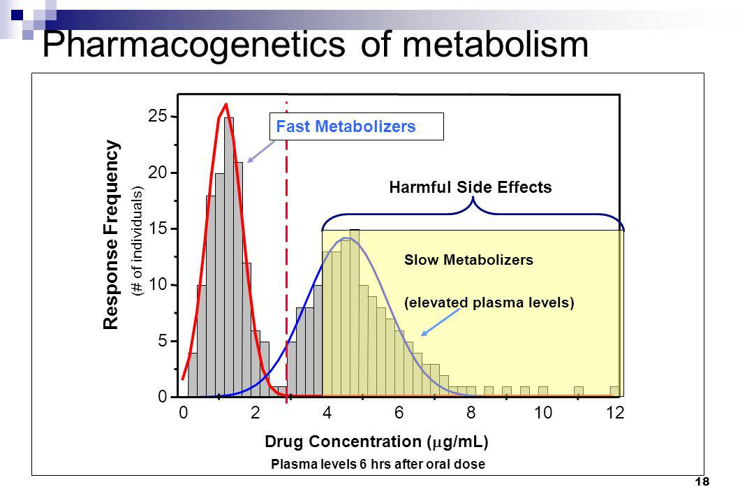 Pharmacogenetics of metabolism