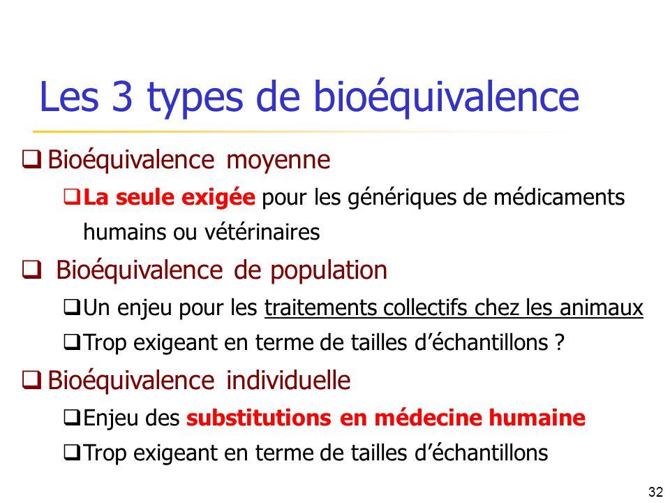Les 3 types de bioéquivalence