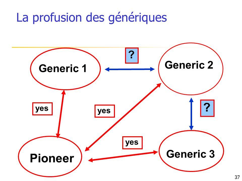 La profusion des génériques
