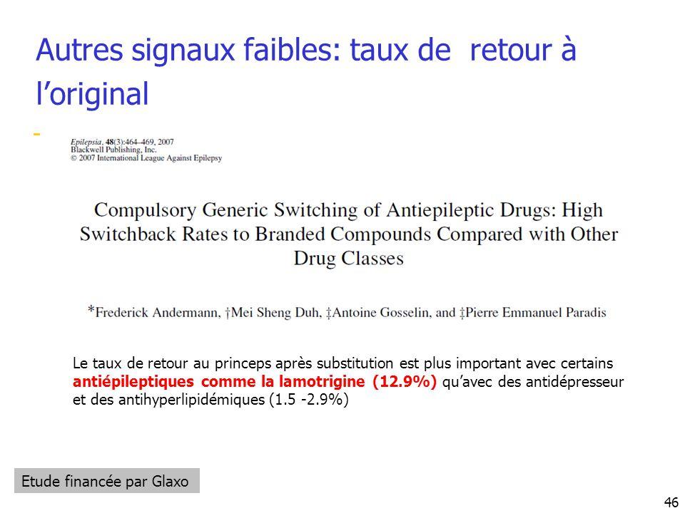 Autres signaux faibles: taux de retour à l'original