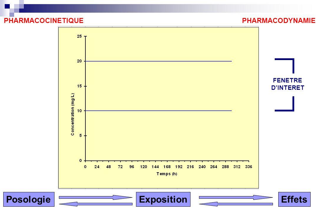 Posologie Exposition Effets PHARMACOCINETIQUE PHARMACODYNAMIE FENETRE