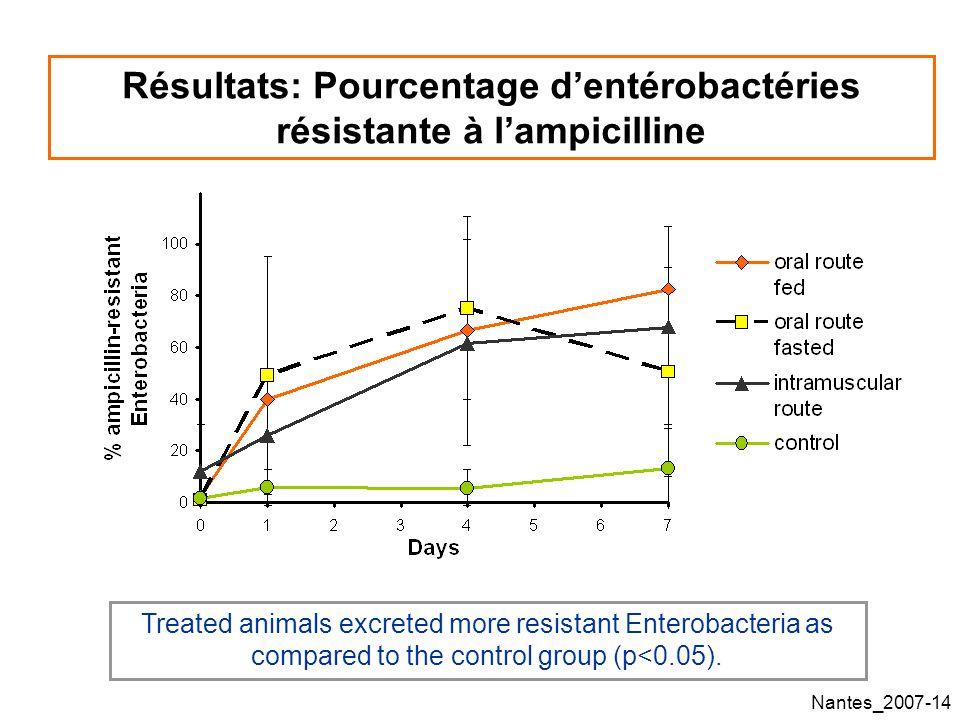 Résultats: Pourcentage d'entérobactéries résistante à l'ampicilline