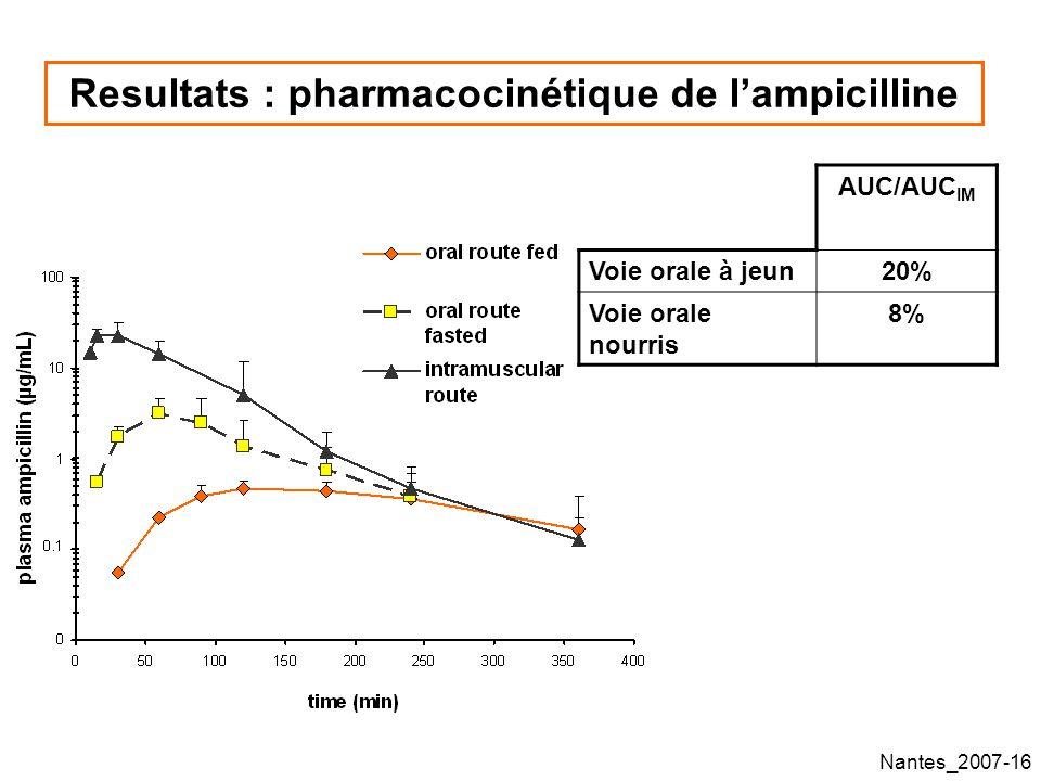 Resultats : pharmacocinétique de l'ampicilline