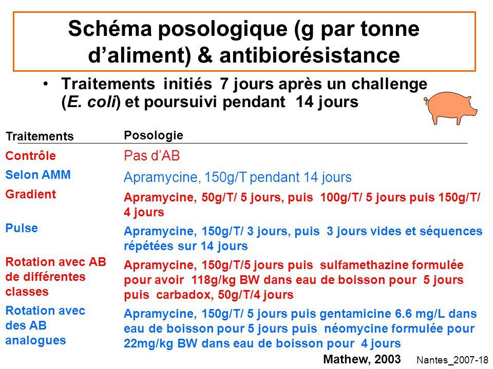 Schéma posologique (g par tonne d'aliment) & antibiorésistance
