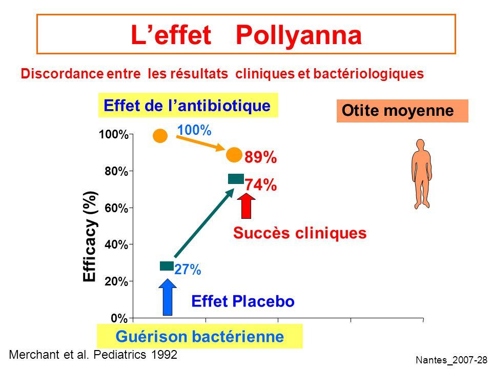 L'effet Pollyanna Effet de l'antibiotique Otite moyenne 89% 74%