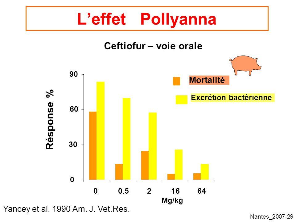 L'effet Pollyanna Résponse % Ceftiofur – voie orale Mortalité