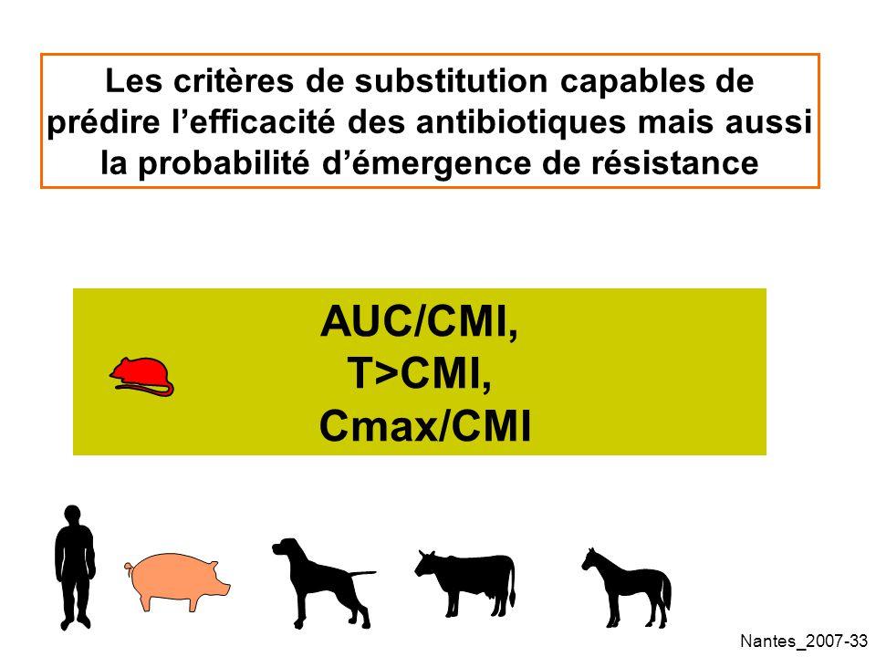 AUC/CMI, T>CMI, Cmax/CMI