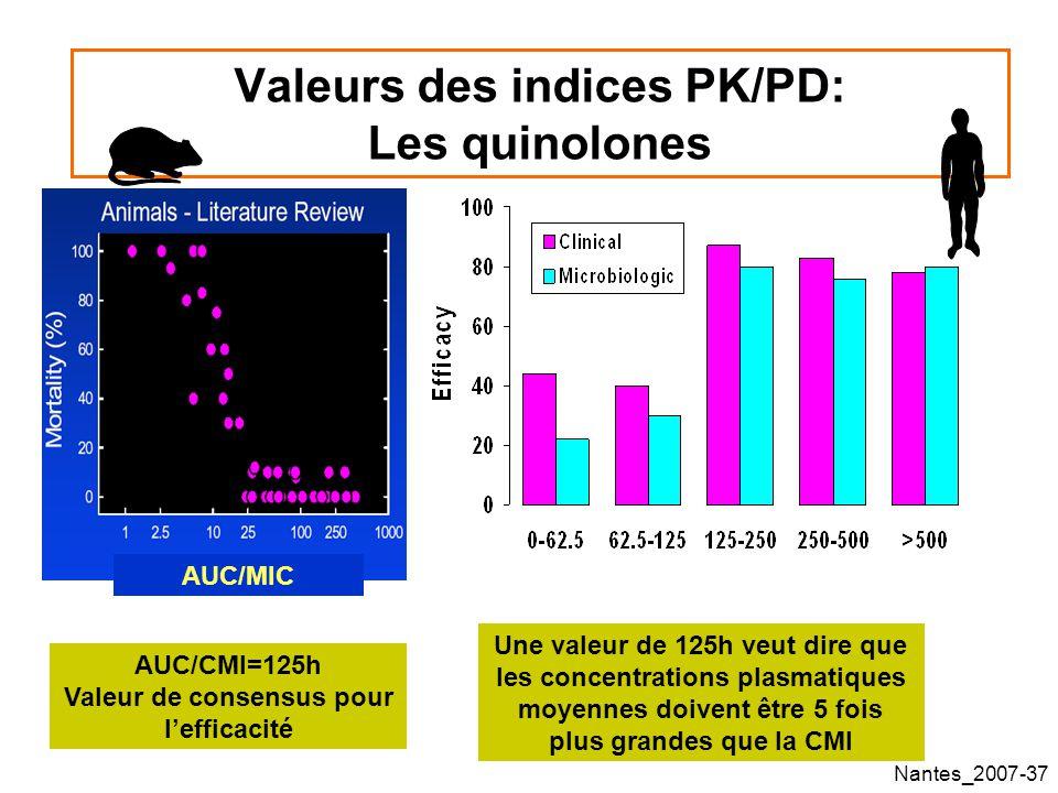Valeurs des indices PK/PD: Les quinolones