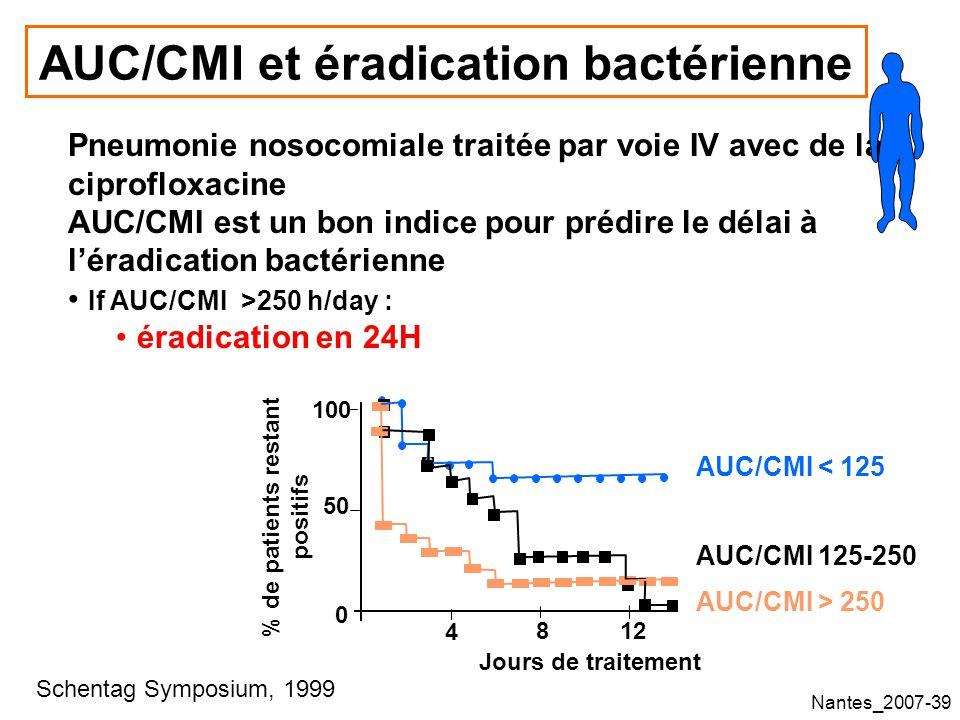 AUC/CMI et éradication bactérienne