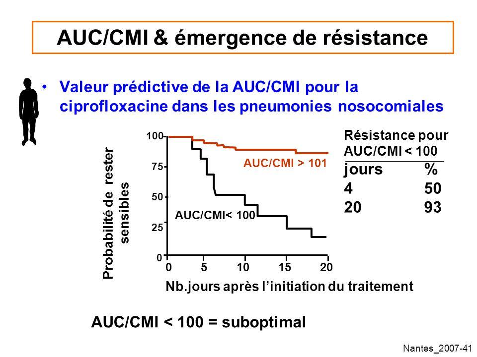 AUC/CMI & émergence de résistance