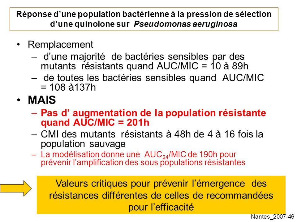 Réponse d'une population bactérienne à la pression de sélection d'une quinolone sur Pseudomonas aeruginosa