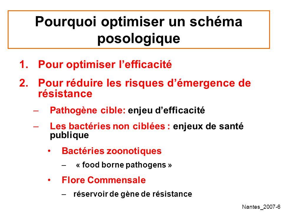 Pourquoi optimiser un schéma posologique