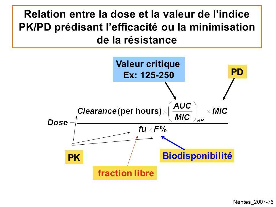 Relation entre la dose et la valeur de l'indice PK/PD prédisant l'efficacité ou la minimisation de la résistance
