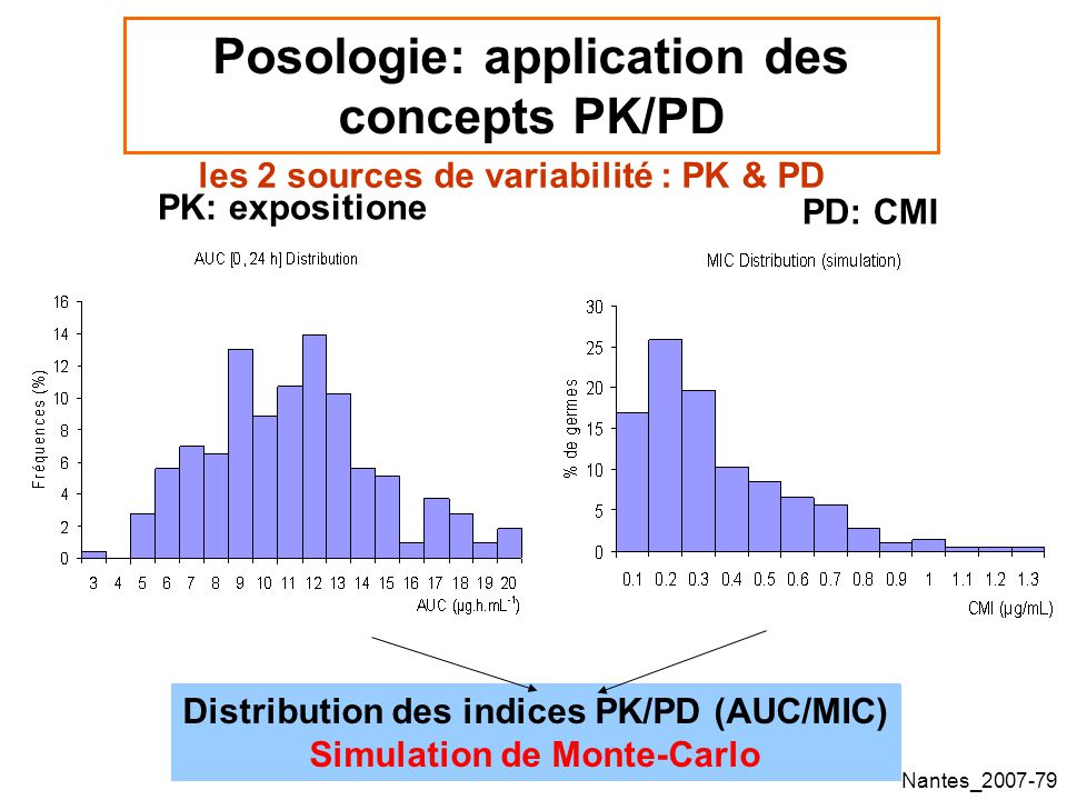Posologie: application des concepts PK/PD